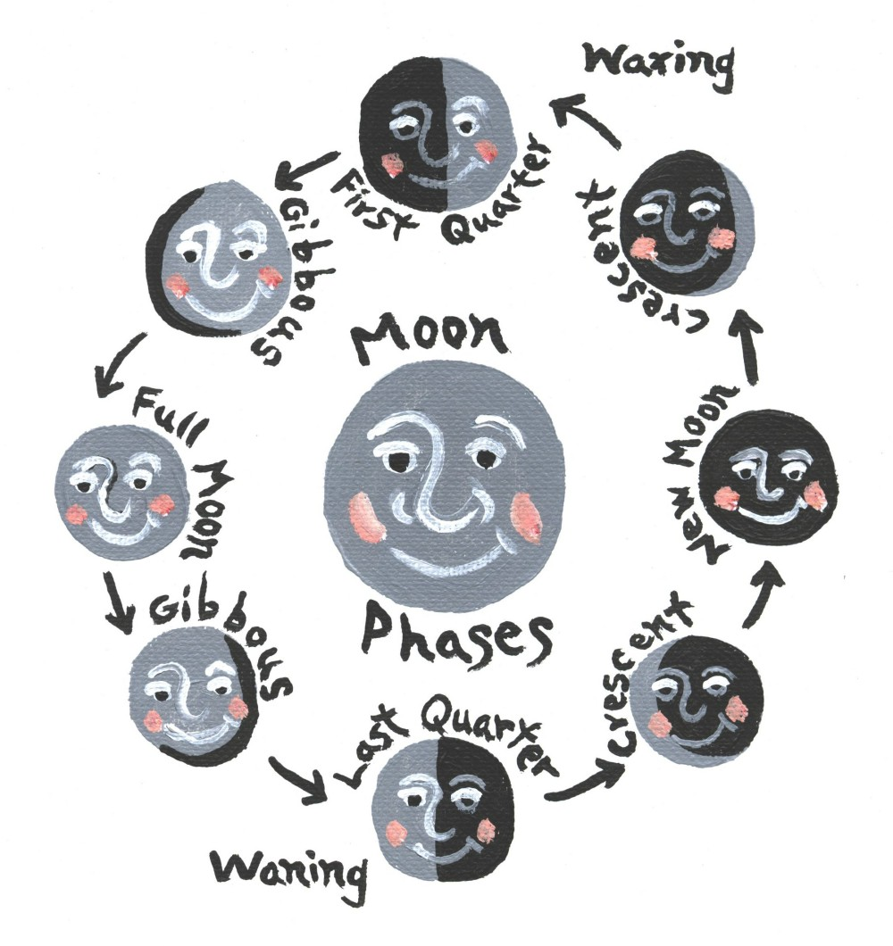... jpeg moon phases kids 700 x 525 34 kb gif lunar cycle moon phases 903
